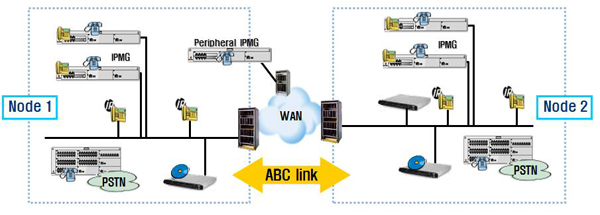 ABC Networking